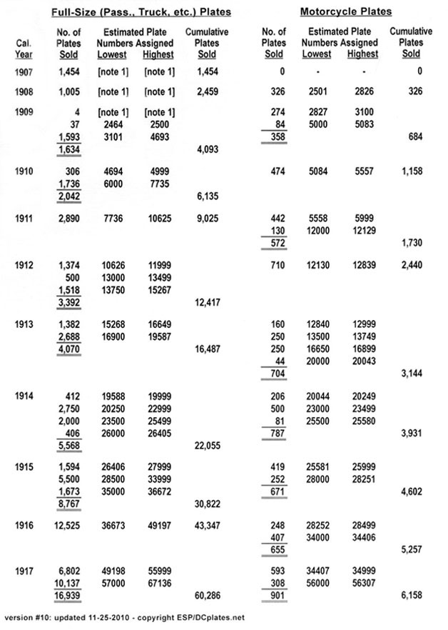 Table of registration numbers estimated to have been issued annually from Oct. 1907 through Dec. 1917